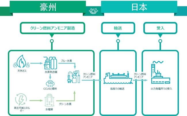 豪州―日本間のクリーン燃料アンモニアサプライチェーン概念図
