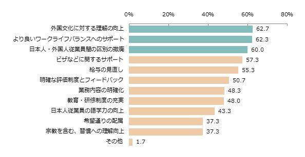 【外国人財が日本の企業で長く働くため、企業に必要だと思うこと】(n=300、複数回答)