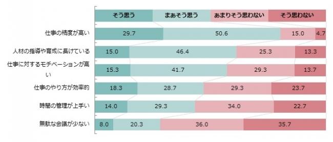 【一緒に働いている日本人の働き方に関してどのように思いますか】(n=300、単数回答)