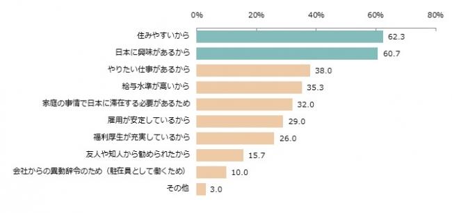 【日本で働こうと思った理由】(n=300、複数回答)