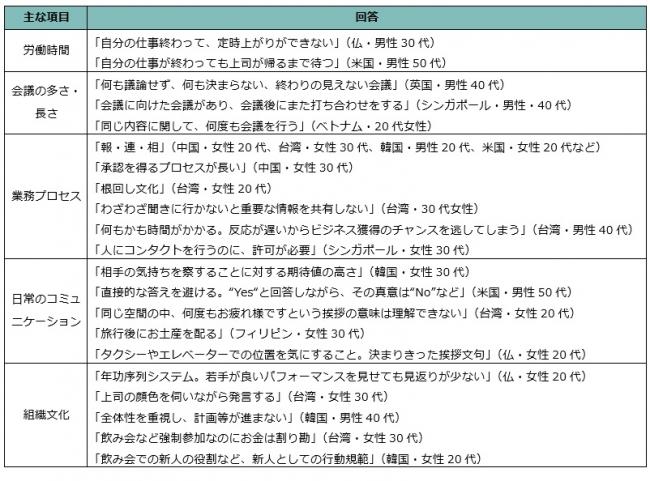 【職場で戸惑った日本独自の習慣(自由回答)】※主だった傾向別に回答を抜粋