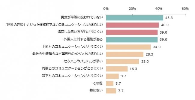 【日本の企業で働いていて、好ましくないと思う点】(n=300、複数回答)
