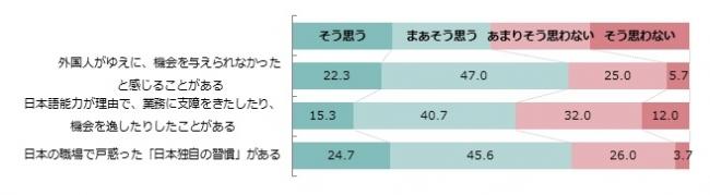 【日本の企業での勤務におけるネガティブな経験】(n=300、単数回答)