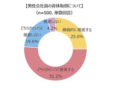 【男性会社員の育休取得について】