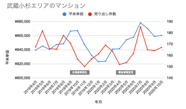 データ対象期間:2019年4月4日~2020年10月13日、対象データ:中古マンションの売り出し価格