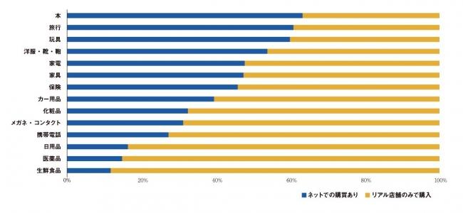 ネットで購入している消費者の比率