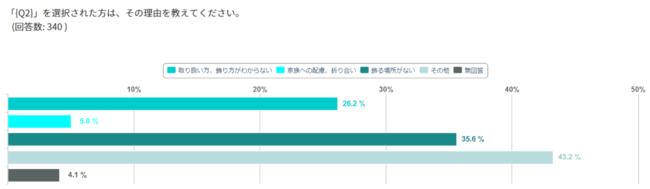Q.「購入しない」を選択された方は、その理由を教えてください。 A.取り扱い方、飾り方がわからない:26.2%、家族への配慮、折り合い:5.0%、飾る場所がない:35.6%、その他:43.2%、無回答4.1%