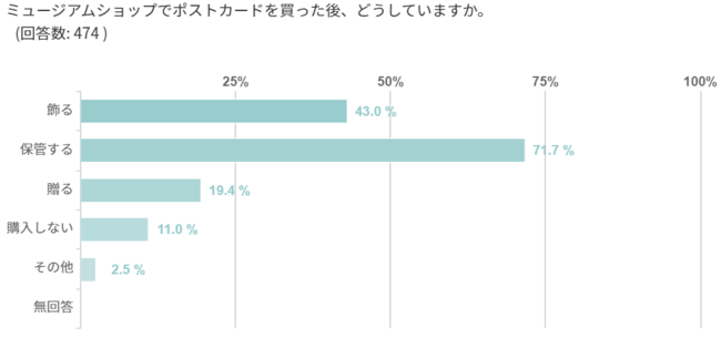 Q.ミュージアムショップでポストカードを買った後、どうしていますか。 A.飾る43.0%、保管する71.7%、贈る19.4%、購入しない11.0%、その他2.5%