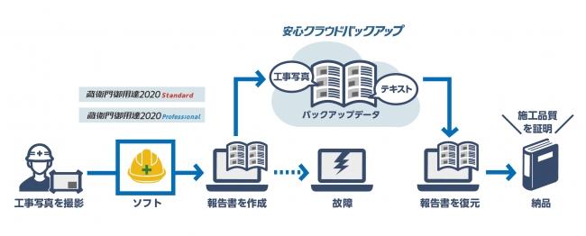 ※図:「蔵衛門御用達2020」安心クラウドバックアップ機能 提供イメージ