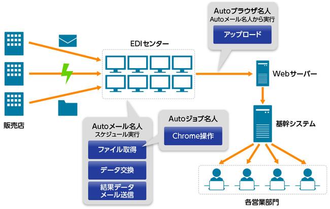 図:日伝におけるRPA活用のイメージ