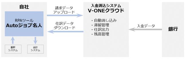 「V-ONEクラウド」と「Autoジョブ名人」の連携イメージ