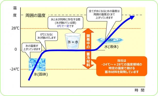 「氷(固体)から水(液体)への状態変化のしくみ」と「当社が開発中の蓄冷材料」について