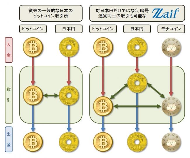 ビットコイン ビットコイン