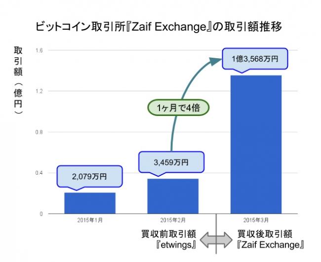 http://prtimes.jp/i/12906/5/resize/d... ビットコイン取引
