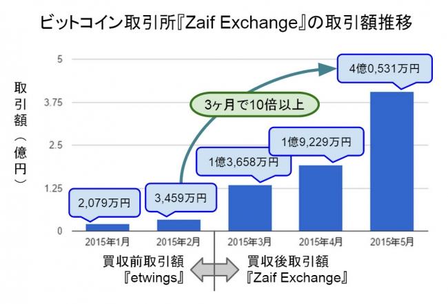 ビットコイン 取引所別 月間取引金額 グラフ