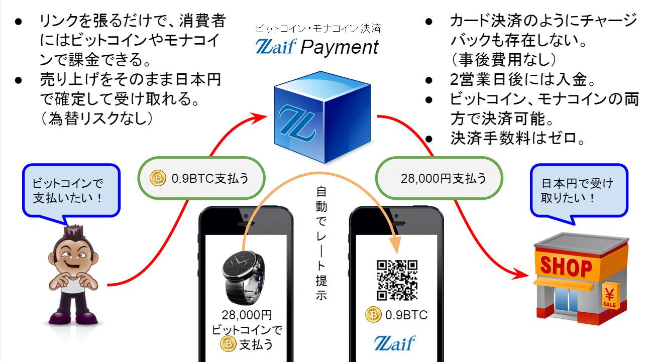 ビットコイン売買・送付の手数料はいくらかかる?