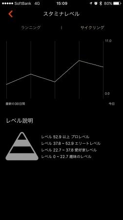 レベル表示画面