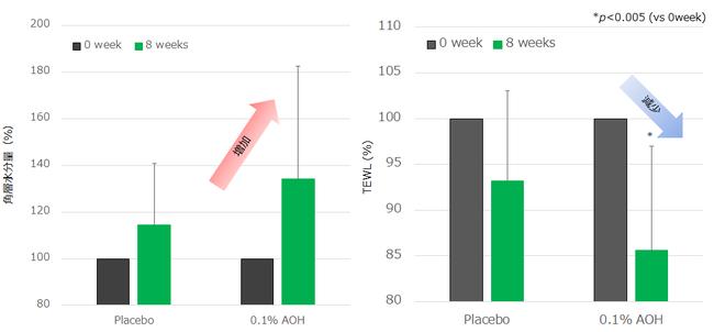 図1 臨床試験前後の角層水分量(左)、TEWL(右)