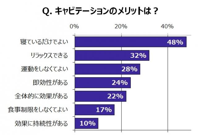 """「キャビテーション」によるボディケア、経験者の半数が「満足」 費用・手間・時間がネック…「継続するのが難しい」人が9割超・約7割は家庭用美容器での""""自宅キャビテーション""""を「試したい」と回答"""