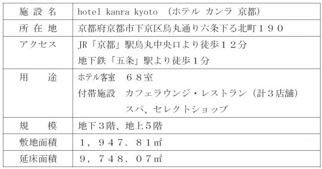 「ホテル カンラ 京都」概要
