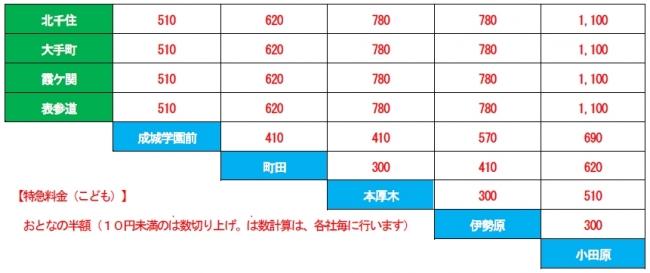 料金表(単位:円)