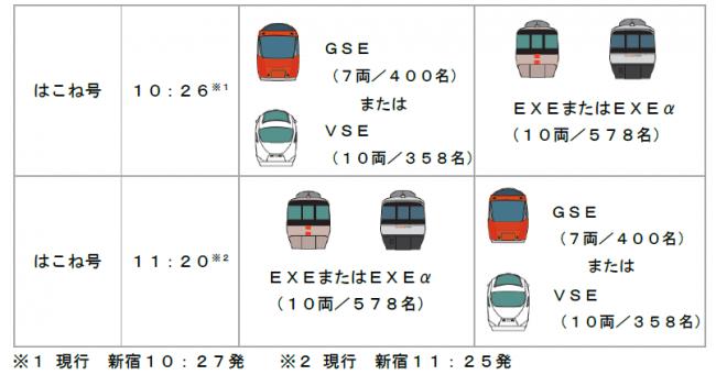 小田急 ダイヤ 改正 2020