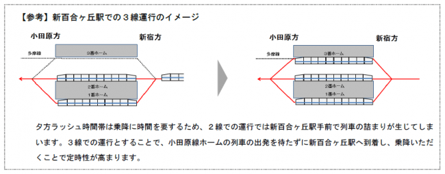 小田急 江ノ島 線 運行 状況