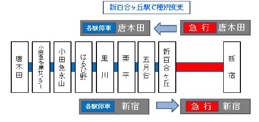 小田急 運行 情報