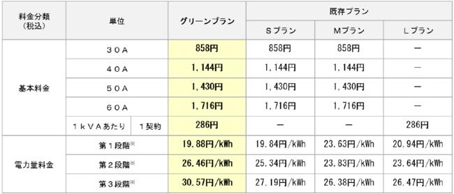 小田急でんきグリーンプラン料金表