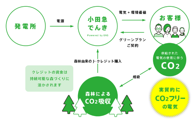 小田急でんきグリーンプラン仕組み