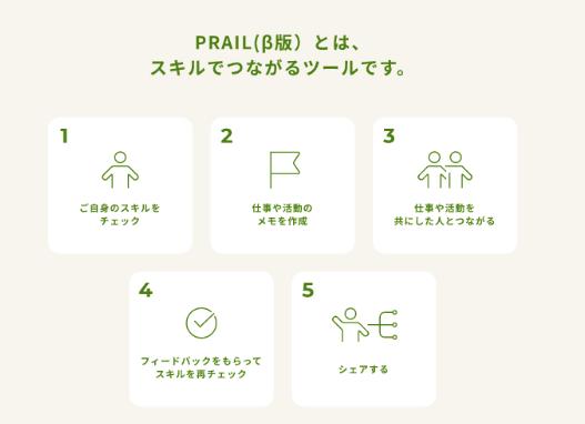 <PRAILの5つの機能>