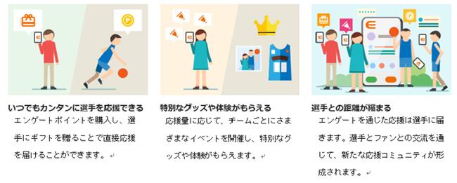 <プラットフォーム「エンゲート」の仕組み(イメージ)>
