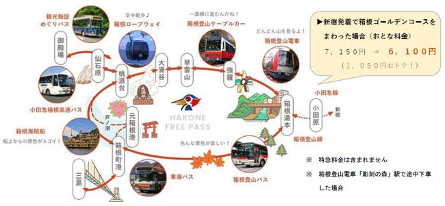 箱根フリーパス利用のイメージ(箱根ナビより転用)