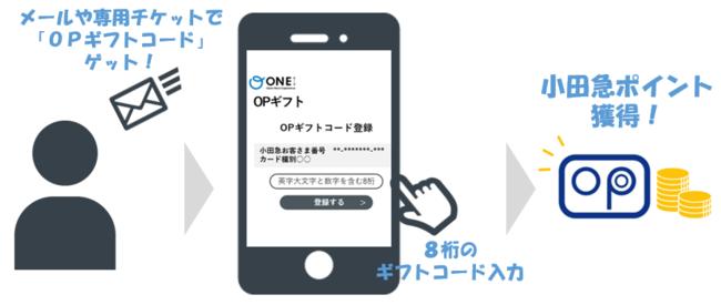 「OPギフト」による小田急ポイント獲得のイメージ