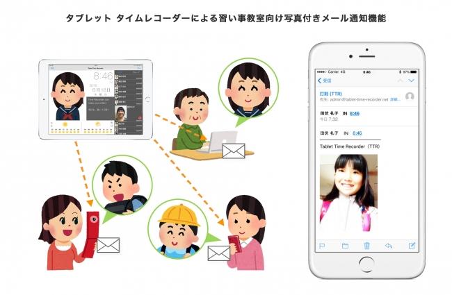 タブレット タイムレコーダーによる習い事教室向け写真付きメール通知機能