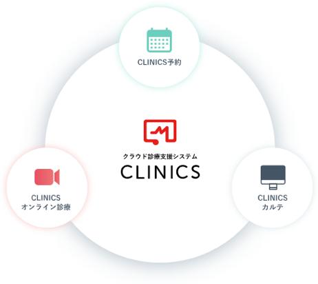 クラウド診療支援システムCLINICS