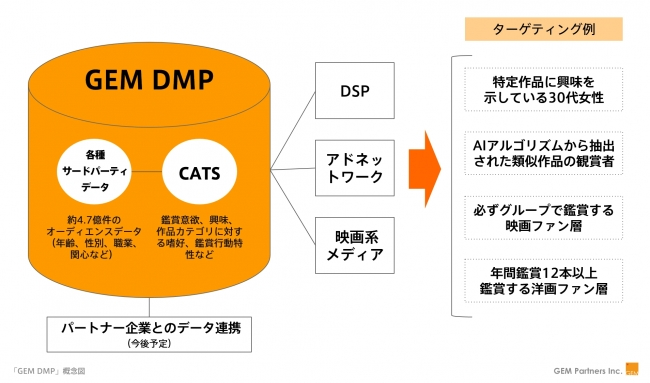 GEM DMP概念図