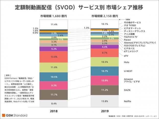 「動画配信(VOD)市場5年間予測(2020-2024)レポート」より
