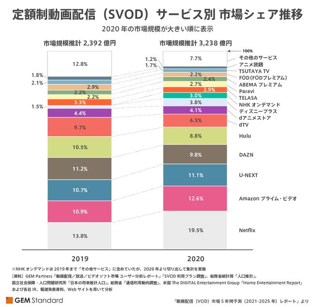 定額制動画配信(SVOD)サービス別 市場シェア推移