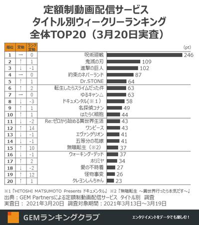 定額制動画配信サービス タイトル別ウィークリーランキング全体TOP20(3月20日実査)