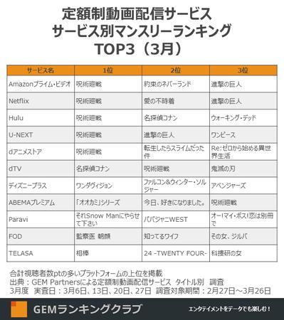 定額制動画配信サービス サービス別マンスリーランキングTOP3(3月)