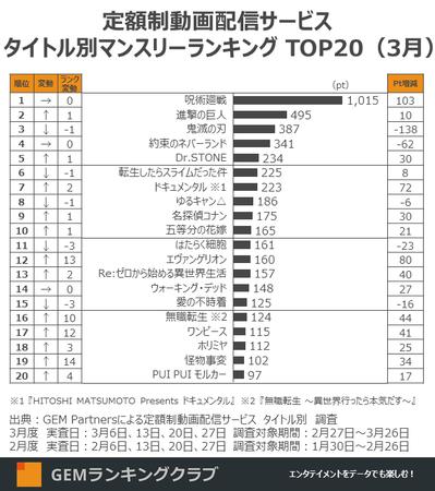 定額制動画配信サービス タイトル別マンスリーランキング TOP20(3月)