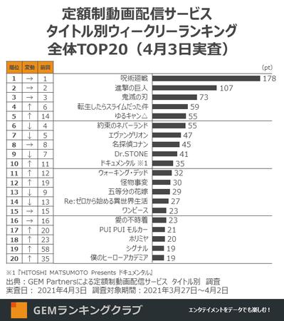 定額制動画配信サービス タイトル別ウィークリーランキング 全体TOP20(4月3日実査)