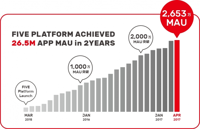 Image. FIVE platform growth since its launch
