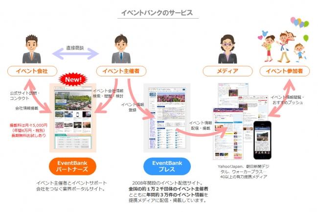 【新サイト】イベント会社検索サイト「EventBank パートナーズ」リリース!
