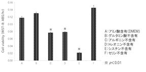 参考図表:各アミノ酸不含有下での毛母細胞増殖