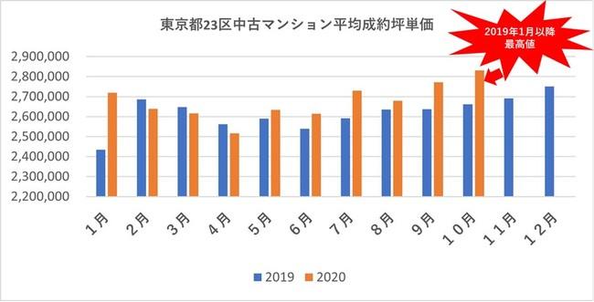 東京 都 23 区 感染 者