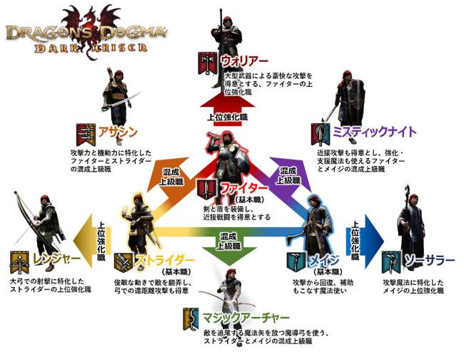 プレイヤーは全9種、ポーンは6種のジョブから選択可能です