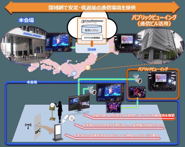 大会へのICTソリューション提供イメージ