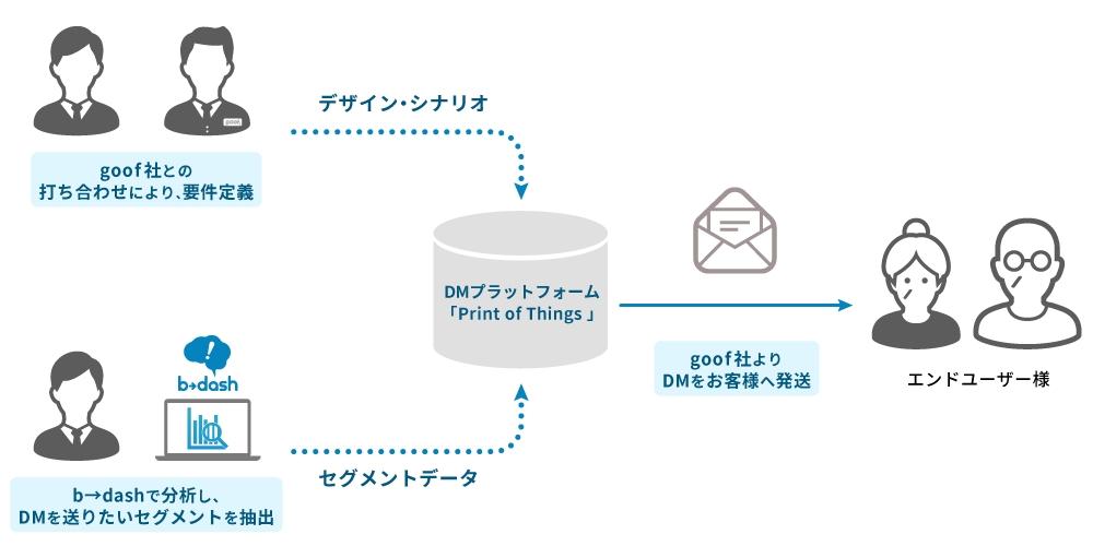 44c8f68843 デジタルとアナログを融合したパーソナライズDM事業を展開する「goof」とデータマーケティングプラットフォーム「b→dash」が機能連携|株式会社フロムスクラッチの  ...